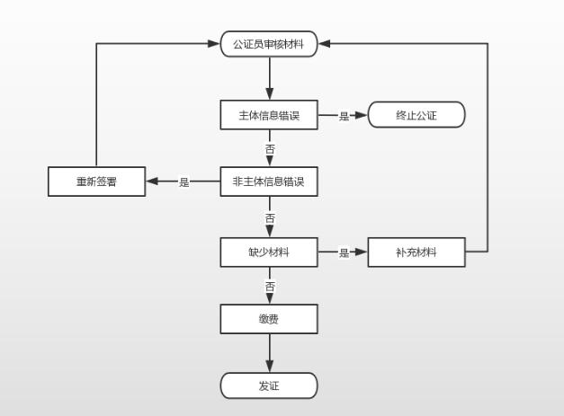 龙门云公证在线公证操作流程
