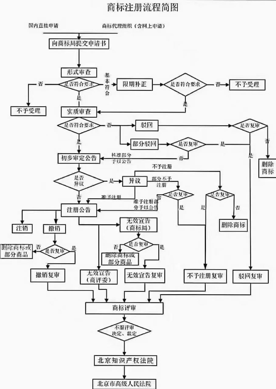 商标报件文件如何上传?2021最新商标报件流程图