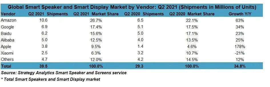 2021年Q2智能音箱和智能屏幕全球出货量达3950万台,智能音箱商标注册需要多少钱?