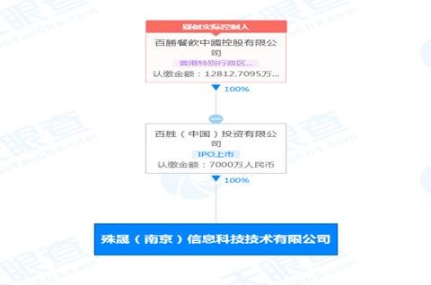 百胜中国在南京成立科技新公司,成立公司一定要注册商标吗?