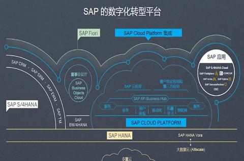 谷歌云试图抢占 SAP 软件云市场,软件商标注册需要注册几类?