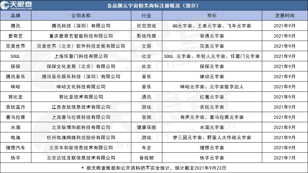 9月超130家公司注册元宇宙商标,一家公司可以注册几个商标?