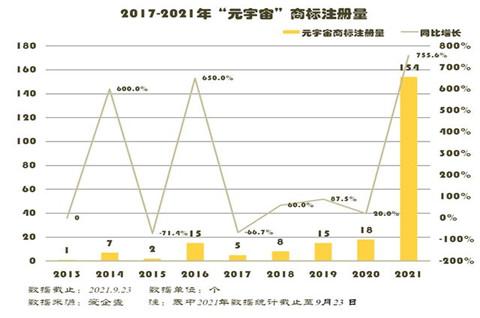 """元宇宙成风口,今年""""元宇宙""""商标新增154个"""