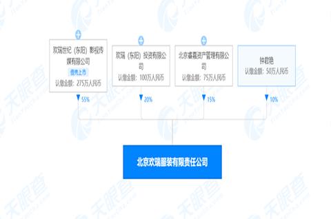 欢瑞在北京成立服装公司,服装商标注册要多少钱?