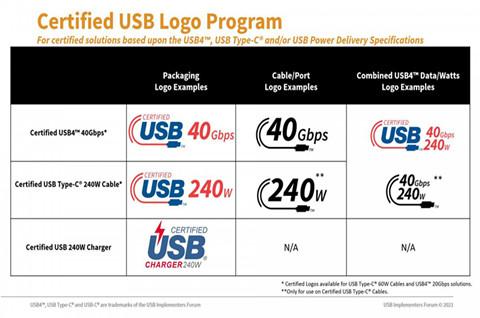 USB-IF 宣布为线缆和充电器提供新的认证 Type-C 功率等级 Logo,商标LOGO设计如何构思?
