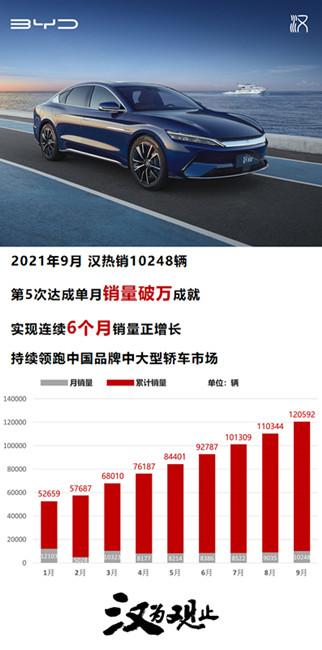 比亚迪汉9月销量达10248辆,历史朝代可以注册商标吗?